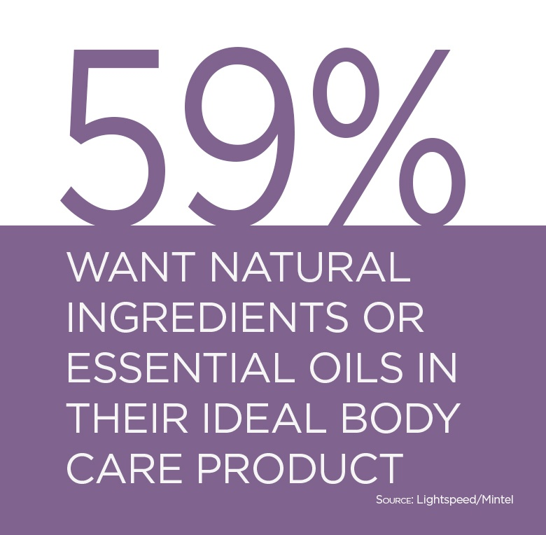 59% want natural ingredients or essential oils in their ideal body care product