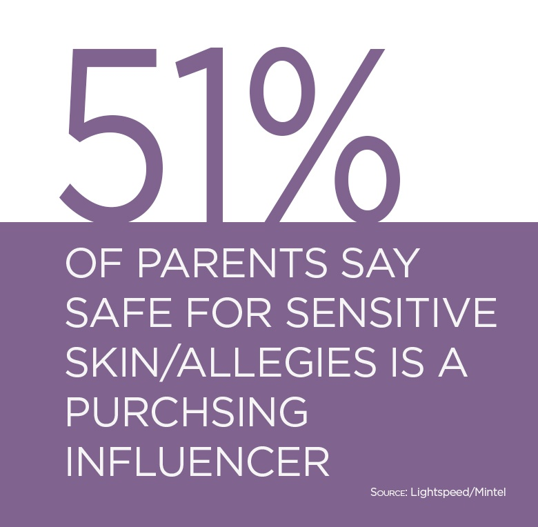 51% of parents say safe for sensitive skin/allergies is a purchasing influencer