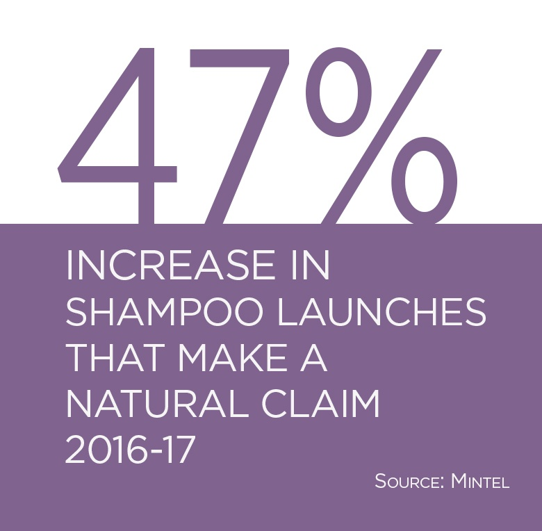 47% increase in shampoo launches making a natural claim